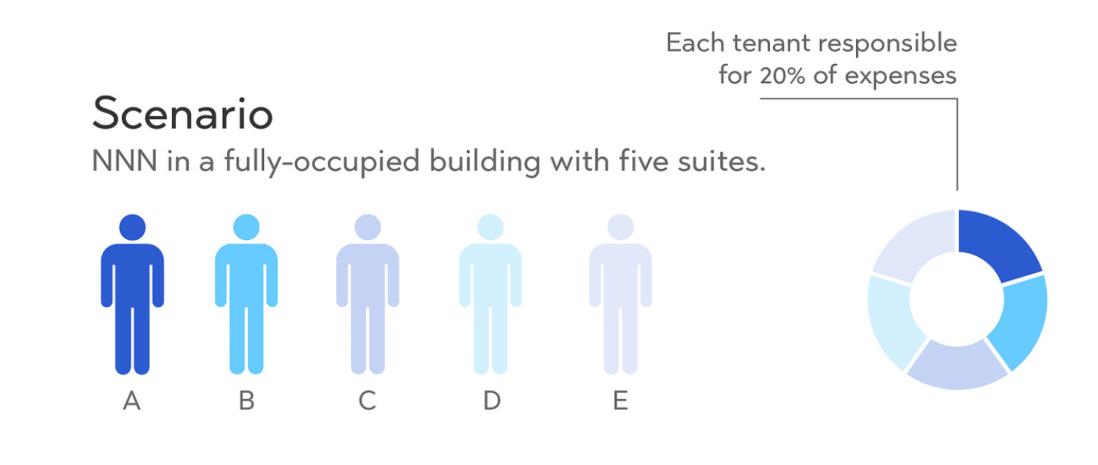 15 NNN scenario - proportionate share