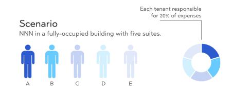 NNN scenario - proportionate share