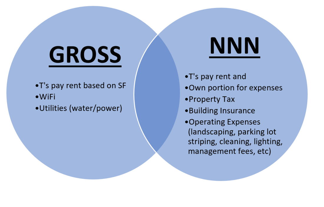 15. Gross Leases NNN comparison